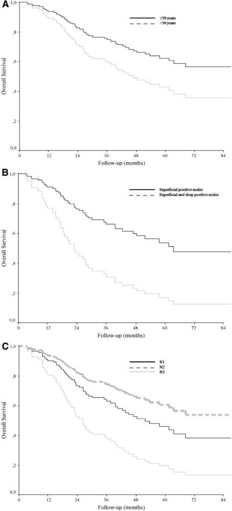 Melanoma-specific survival. According to age (A), extent of lymph node involvement (B) and number of positive lymph nodes (C). P values determined with use of log-rank test.