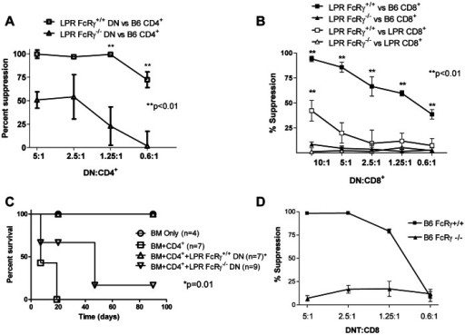 FcRγ expression by LPR DN T cells is required for their regulatory function toward Fas-expressing syngeneic T cells.A. B6 CD4+ T cells (104/well) were co-cultured with irradiated CB6F1 splenocytes (105/well) and IL-2. Purified B6.LPR.FcRγ+/+ or B6.LPR.FcRγ−/− DN T cells were added in varying ratios. After 4 days, 3H-thymidine (1 µCi/well) was added. After 18 h, 3H-thymidine uptake was determined, and percent suppression was calculated. Two-way ANOVA p<0.0001; Bonferroni post-tests **p<0.01. Data are from one of three experiments with similar results. B. B6 or B6.LPR.FcRγ+/+ CD8+ T cells (104/well) were cultured as in C. Percent suppression was calculated. Two-way ANOVA p<0.0001 for the effect of FcRγ on suppression of B6 CD8+ T cells; p = 0.0043 for the effect of FcRγ on suppression of B6.LPR CD8+ T cells. Bonferroni post-tests **p<0.01. Data are from one of three experiments with similar results. C. Male CB6F1 mice were lethally irradiated and reconstituted with 2×106 TCD BM alone (BM Only) or with 106 B6 CD4+ T cells (BM+CD4+), with or without 5×106 B6.LPR.FcRγ+/+ or B6.LPR.FcRγ−/− DN T cells. Mice losing >25% of their body weight were sacrificed. *Log rank test p = 0.01 for the comparison of mice treated with B6.LPR.FcRγ+/+ and B6.LPR.FcRγ−/− DN T cells. Data are derived from two independent experiments, each with 2–5 mice per group. D. Naive B6 CD8+ T cells were used as responders and stimulated by irradiated bm1 splenocytes. Varying numbers of DN T cells isolated from spleens of bm1 splenocyte-treated B6.FcRγ+/+ (squares) or B6.FcRγ−/− (triangles) mice were added to the MLR cultures as putative suppressor cells. Cell proliferation was measured by 3H-thymidine incorporation. The data are expressed as percent inhibition of proliferation as compared with the controls to which no putative suppressor cells were added. Data points are the mean +/− SD of triplicate wells and are derived from one of three independent experiments.