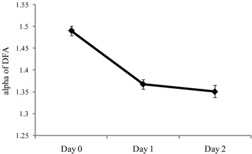 Experiment 2: Meanα of DFA as a function of days.The figure illustrates the statistically significant effect of days. The error bars represent standard error of the mean.
