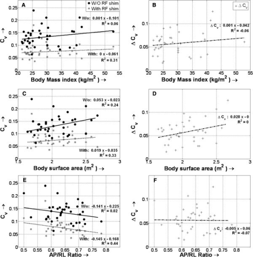 Changes in the coefficient of signal variation (Cv) with and without (W/o) radiofrequency (RF) shimming for different body types. Also shown is the variation of the differences in Cv values (ΔCv) for different body types – varying body mass indexes (A, B), body surface areas (C, D), and anterior-posterior/right-left ratios (AP/RL) (E, F) are shown. No significant relationship is found between Cv (and ΔCv) and body type, either with or without local RF shimming.