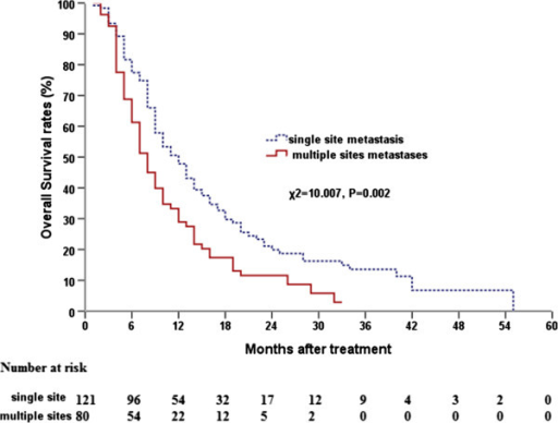 Comparison of overall survival curves between single site metastases and multi-sites metastases.