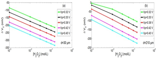 H2O2 analytical responses of the ElecFET microdevice (VP = 0.32, 0.35, 0.38, 0.42, 0.45 V and tP = 30 s) for two different distances between the integrated microelectrode and the pH-sensitive gate: (a) d = 30 μm and (b) d = 210 μm.