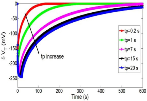Temporal variations of the pH-ChemFET threshold voltage for a given polarization voltage on the integrated microelectrode (VP = 1.23 V) and different polarization times (tP = 0.2, 1, 7, 15 and 20 s).
