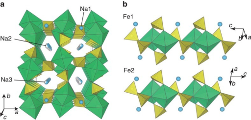 Crystal structure of Na2Fe2(SO4)3.(a) The structure of Na2Fe2(SO4)3 projected along the c axis; and (b) local environment of two independent Fe sites. Green octahedra, yellow tetrahedra and blue spheres show FeO6, SO4 and Na, respectively. Fe ions occupy two kinds of crystallographic sites that have distinctive octahedral geometries. Each FeO6 octahedra share an edge with the crystallographically equivalent octahedra and form Fe2O10 dimers. The SO42− anions interconnect these dimers so as to build up a three-dimensional framework structure.