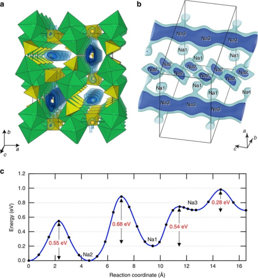 Na-ion diffusion in Na2Fe2(SO4)3.(a,b) Equi-value surface of the ΔBVS. The blue and light-blue surfaces are for ΔBVS=0.2 and 0.4, respectively. Inner side of the surface corresponds to accessible spaces for the Na ions. Green and yellow polyhedra are that of FeO6 and SO4, respectively. (c) Migration activation energy of Na+ ion calculated with DFT. Shown are the values (from left to right) for migrations along the c axis for the Na2 sites, between Na2 and Na1 sites, between Na1 and Na3 sites, and along the c axis for the Na3 sites. Calculations are done at low concentration of Na.