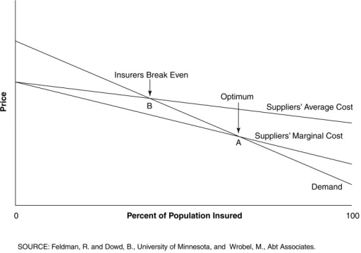 Market for Drug Insurance with Adverse Selection and One Premium