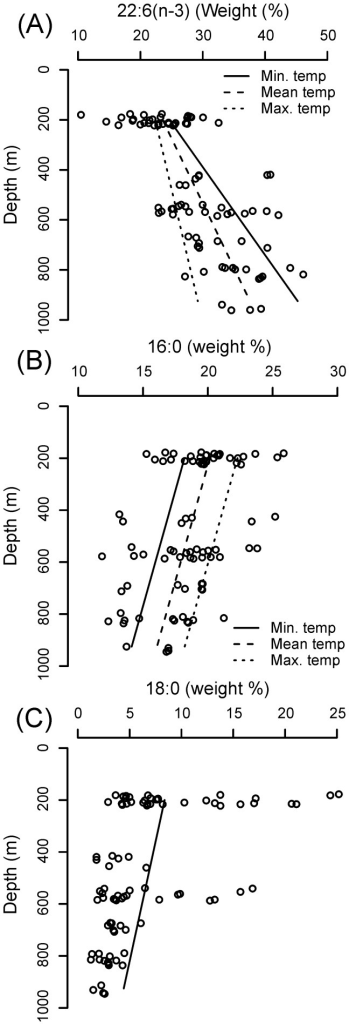 Model-predicted effects of depth and temperature on the percentage composition of (a) 22:6(n-3), (b) 16:0 and (c) 18:0 in the phospholipid fatty acids of C. acutus.Data points are presented for guidance only.