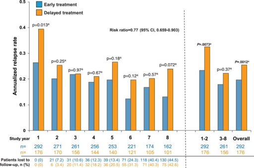 Annualised relapse rate (ARR) by year in the total number of patients observed overall and during each study year. ARR was significantly lower in the early treatment group than in the delayed treatment group over the entire study period as well as in years 1 and 8. ARR was lower among patients in the early treatment than the delayed treatment group for years 1 and 2 (0.233 (95% CI 0.195 to 0.277) vs 0.325 (95% CI 0.268 to 0.392), p=0.0073a; RR=0.705, 95% CI 0.546 to 0.910) and from years 6 to 8 (0.146 (95% CI 0.115 to 0.184)) vs 0.212 (95% CI 0.164 to 0.270); p=0.032a; RR=0.694, 95% CI 0.497 to 0.969). aWald-type χ2 test. Generalised linear Poisson regression model.