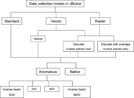 Hierarchy of data collection modes in JBluIce.