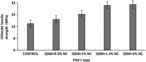 Ultimate tensile strength (UTS) of the QSM films as a function of NC (P < 0.05). NC, nanoclay; QSM, mucilage of quince seed.