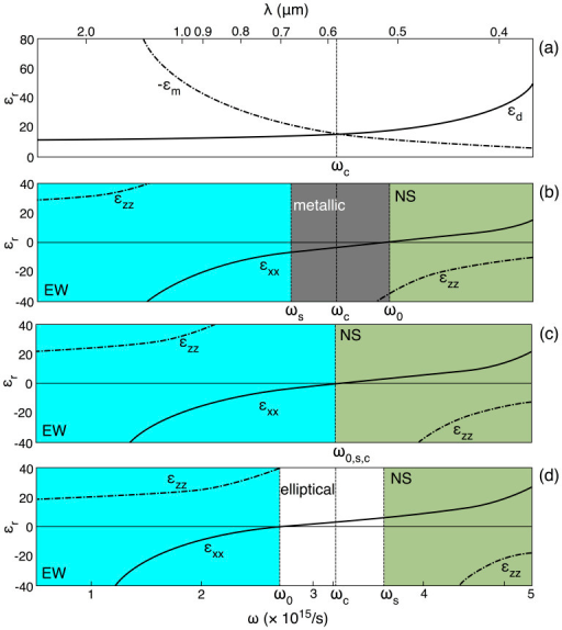 Dispersion of the permittivities of (a) GaAs (εd; Ref. 34) and Au (εm; Drude model with plasma frequency 2.1 × 1015 Hz), compared with εxx and εzz of a layered medium containing (b) 40%, (c) 50% and (d) 60% dielectric.