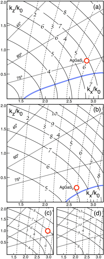 (a) FF (1064 nm) and SH normal surfaces in k-space for a medium with d = 100 nm, p = 0.85 and εm taken from tabulated values for silver35. Each dashed curve corresponds to a value of the variable εd(ω) and likewise solid curves εd(2ω), as indicated by the calligraphic numerals. Lines of constant angle to the normal are shown dotted. The matching angle solution for AgGaS2 is circled33. The double solid blue line shows the curve εd(ω) = εd(2ω). (b) the same for FF at 1550 nm; (c) same as (a) with the fill fraction p = 0.7; (d) same as (b) with p = 0.75.