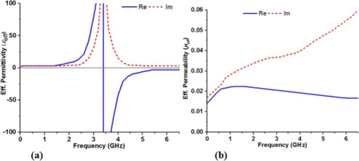 The retrieved constitutive parameters, (a) effective permittivity (εeff) and (b) effective permeability (μeff) of the proposed MSR structure.