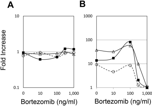 Bortezomib-induced inhibition of LPS-induced CXCL10 mRNA ex vivo.Peripheral blood obtained from 3 healthy volunteers was pre-treated with various concentrations of bortezomib for 1 h and then further stimulated with LPS or PBS (as the control) for an additional 4 h. The fold increase in (A) ACTB and (B) CXCL10 expression is shown. Each symbol represents a single individual.