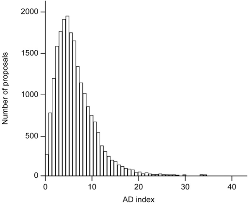 Distribution of average deviation (AD) indices for all proposals.Positively skewed distribution shows that the majority of proposals had AD index below 10 points (20,988 out of 24,897 proposals or 84.3%).