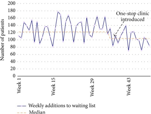 One-year review of 18 ww performance, showing the number of patients added to the departments' waiting list each week, the median trend represented by the orange dotted line, and weekly fluctuation in purple. The lower the number, the better the performance as patients are being treated in the OSC such that they are not added to the normal waiting list (i.e., standard non-OSC care pathway).