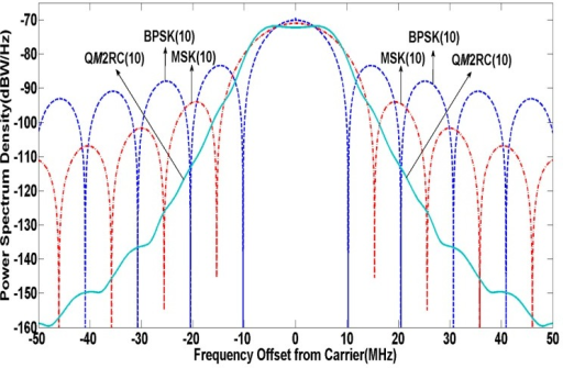 PSD of modulation candidates in C band.