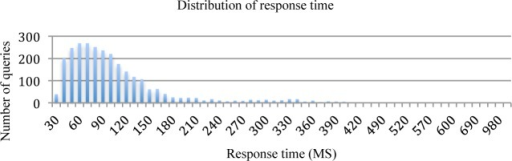 The distribution of response time for 2750 queries