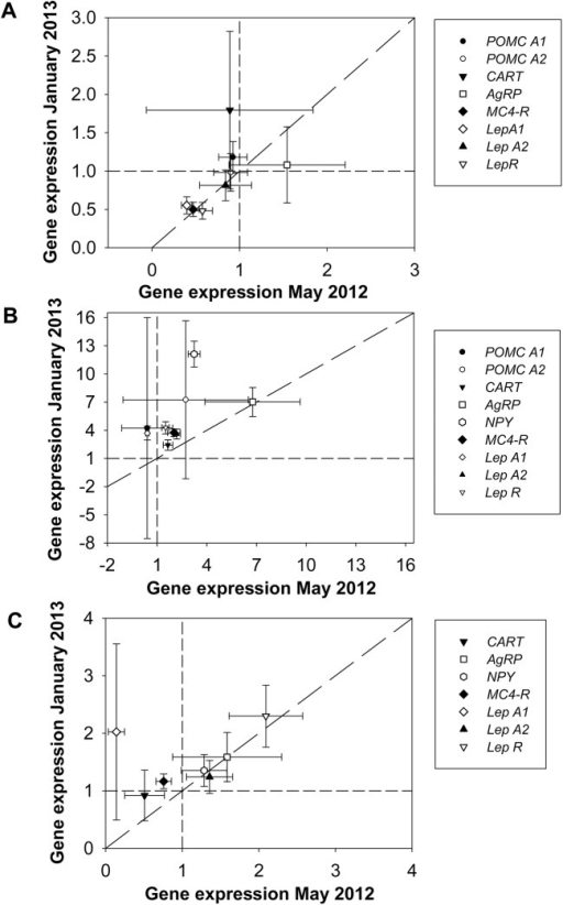 Relative gene expression in the hypothalamus (A), the mesencephalon (B), and the telencephalon (C) in May 2012 and January 2013.Expression levels in brain compartments sampled in May 2012 and January 2013 are presented relative to those sampled in July 2012 (July data were used as calibrator samples and were set equal to one as indicated by the dashed line). Data are presented as mean (n = 8–10) ± s.e.m.