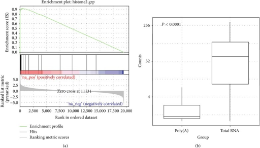 (a) Enrichment plot of histone-encoding genes from GSEA. Based on fold change ranked (total RNA versus poly(A)) gene list, histone-encoding genes were highly enriched (adjust P < 0.0001). (b) Normalized read count distribution of the 38 histone-encoding genes between poly(A) and total RNA libraries.
