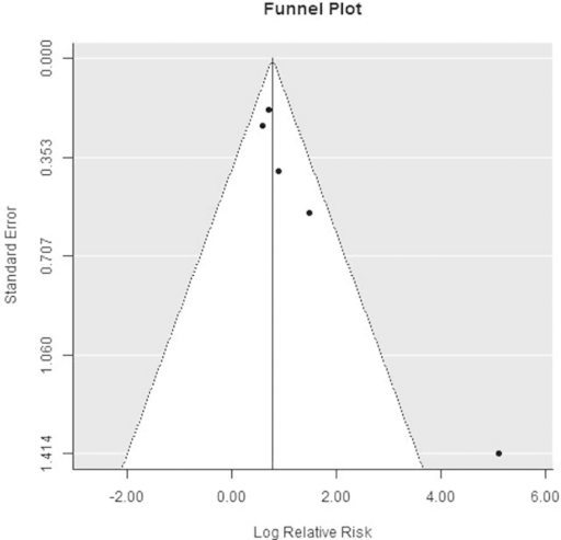 Funnel plot of risk ratios of legumain overexpression in cancer tissue vs normal tissue groups.