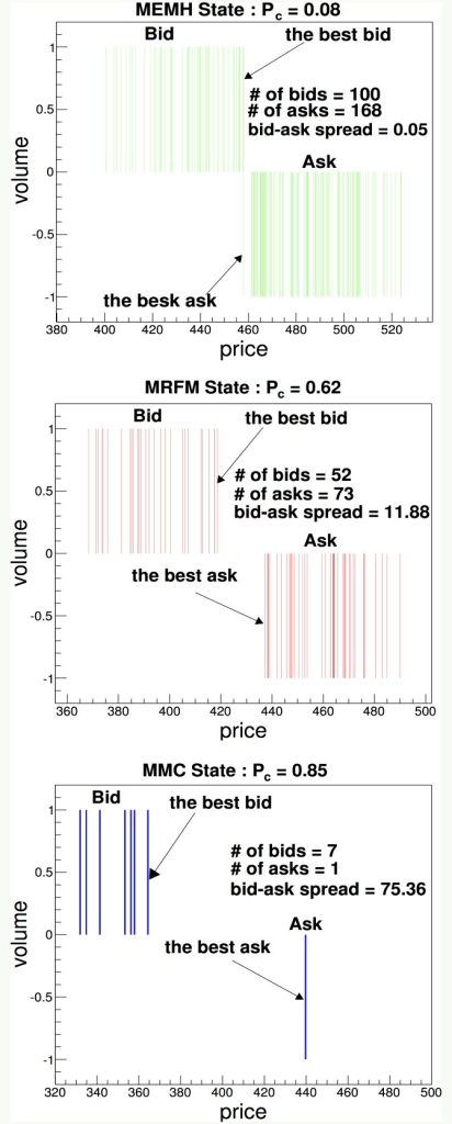 Snapshots of limit order books in three market states.The figure shows snapshots of the limit order books in the MEMH, MRFM and MMC states. A negative volume indicates the volume of asks. The bid-ask spread is defined by the difference between the best ask, which is the lowest ask among limit orders, and the best bid, which is the highest bid among limit orders.