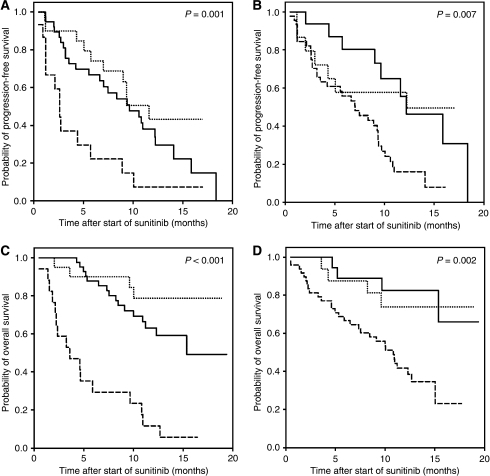 Kaplan–Meier curves for progression-free survival and overall survival of mRCC patients treated with sunitinib for risk groups 1 (…), 2 (—) and 3 (– –) according to the MSKCC criteria (Motzer et al, 2002) (A and C) and the criteria according to Choueiri et al (2007) (B and D).