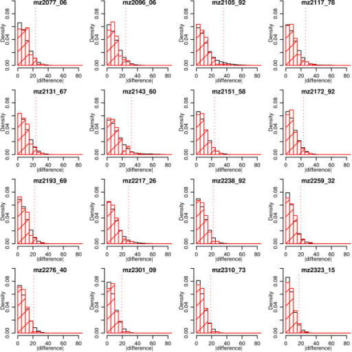Demonstration of absolute difference in technical replicate peaks empirical significance methods for 16 conveniently chosen peaks in the 2–4 kDa mass segment. Solid black histograms show the reference distribution in black with the actual differences indicated by the red hatched histogram bars. Values greater than the critical value (indicated by red dotted line from the abscissa) result in a significant difference in a pair of technical replicates being declared. The percentage of peaks declared significantly different out of the total number of peaks in that mass segment is shown in the fifth column of each mass segment in Table 1.
