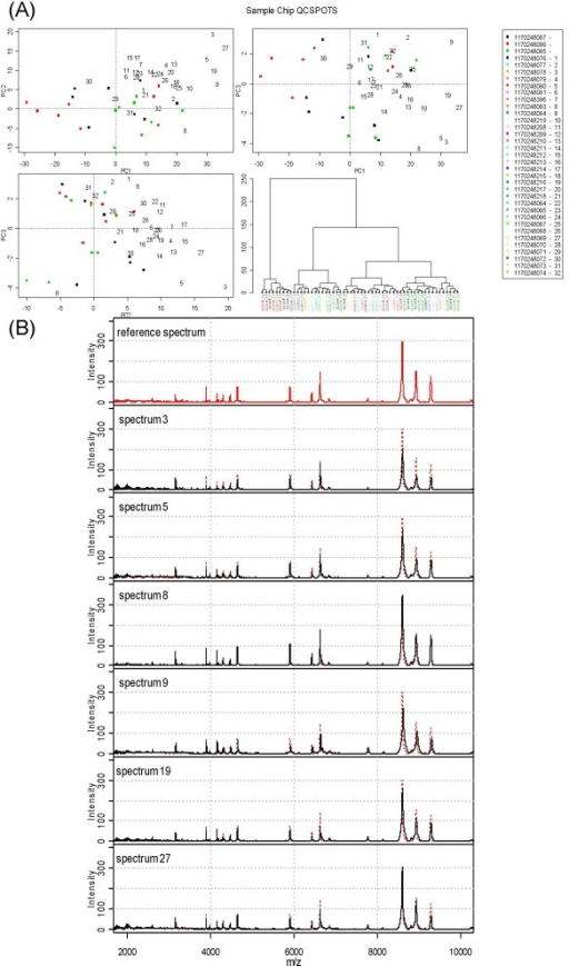 Selected QC tool output for section of study of patients with different levels of renal function using CM10 ProteinChips. Panel (A) is similar to Figure 1 panel (C). Panel (B) shows the mean spectra obtained from samples in the reference set and also individual spectra which appear to be on the edge of the PC space in the PC plots in panel (A).