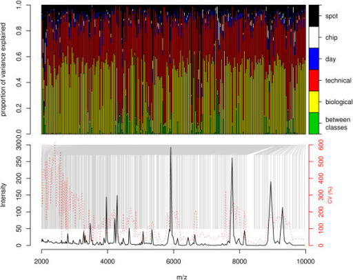 Variance components, mean and CV spectra for proteomic profiling study of renal function using IMAC-Cu chips). Each bar in the top panel represents the proportion of variance that can be attributed to biological (within and between classes) and technical (within and between days) components of variation for each peak. The peak corresponding to each bar is denoted by a gray line from the mean/CV spectra in the lower panel.