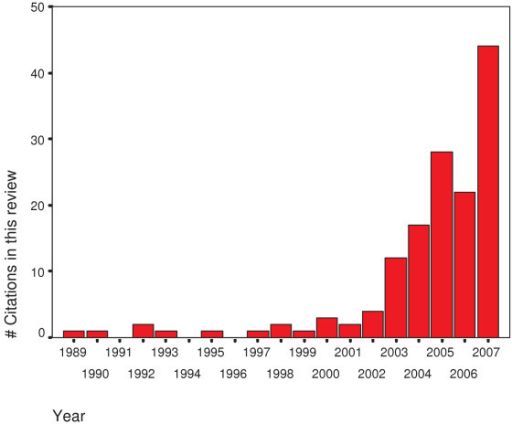 Number of articles cited in this review article published each year for the last 20 years. Number of articles cited in this review article published each year for the last 20 years. Note the exponential increase of publications in the last five years.