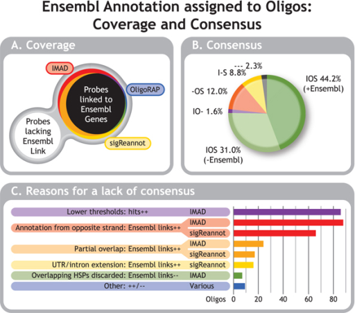 Ensembl Annotation Assigned to Oligos: Coverage & Consensus. Venn diagram representing oligos linked to Ensembl gene IDs by the 3 annotation pipelines (A). Colours represent oligos linked to at least one Ensembl gene by all 3 pipelines (417:black), not linked to any Ensembl genes by any of the 3 pipelines (245:white), linked to at least one Ensembl gene only by IMAD (26:red), only by OligoRAP (2:blue), only by sigReannot (13:yellow), by IMAD & OligoRAP (3:purple), OligoRAP & sigReannot (6:green) or by IMAD & sigReannot (79:orange). When an oligo is linked to at least one Ensembl gene by all 3 pipelines this not necessarily means it is linked to the same Ensembl genes, which is depicted as consensus in a pie chart (B). Agreement between all 3 pipelines is subdivided in agreement on the presence or on the absence of links to Ensembl genes. Where only 2 pipelines agree this is not subdivided and hence represents a mix of consensus on presence or absence of annotation. Pipeline's initials indicate the corresponding pipelines share consensus; a dash instead of an initial indicates the corresponding pipelines lack consensus. Reasons for a lack of consensus are sorted by impact (C) and were counted per oligo: ++ = extra hits were found because of this reason, -- = hits were missing because of this reason. If an oligo had multiple hits, multiple reasons can apply, but multiple occurrences of the same reason were counted only once.