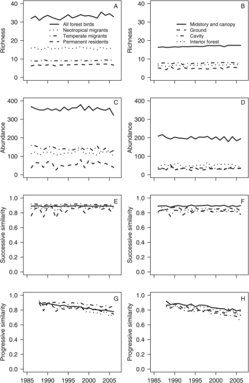 Changes in forest bird community structure by migratory habit (left column) and nest location (right column).Progressive change in community similarity values compares proportional abundance of species for each route and year to the route's baseline forest bird community (1985–1987).