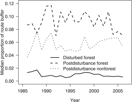 Median proportion of disturbed forest, post-disturbance forest (regenerating forest) and post-disturbance non-forest (forest loss) within a 1200-km2 circular landscape surrounding Breeding Bird Survey routes located in forested ecoregions of the conterminous United States.See Fig. 1 for locations of Breeding Bird Survey routes.
