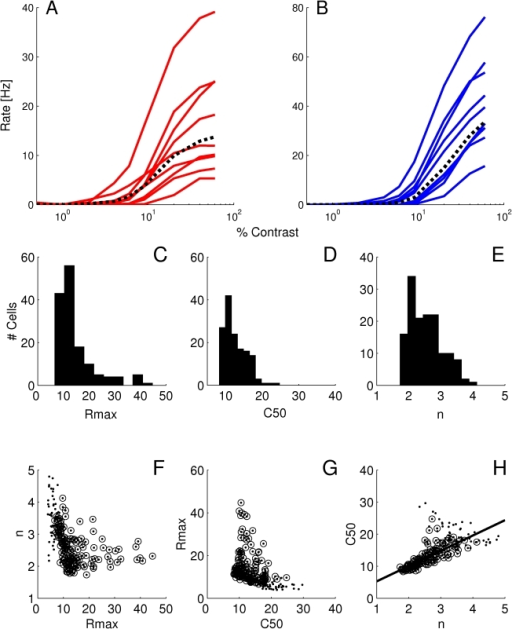 Distribution of CRFs induced by heterogeneous neuron properties.Examples of CRFs for (A) excitatory and (B) inhibitory neurons. Dotted lines: Population averaged CRF. Distribution histograms of the the H-ratio parameters ,  and  are shown for excitatory neurons in C, D and E respectively (all the neurons are included). Bottom: pair-wise scatter plot of these parameters,  vs.  (F),  vs.  (G) and  vs.  (H). Dots in the scatter plot show all neurons, and circles show neurons with a good fit (N = 368). The correlation coefficient between  and  is . The other two correlations are not statistically significant.