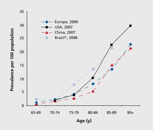 the statistics of prevalence of alzheimer disease in the 21st century The british journal of psychiatry oct 2008, 193 (5) 351-353 alzheimer's disease a 21st-century silent epidemic.