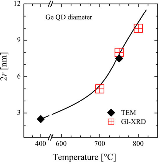Thermal evolution of the mean diameter (2r) of Ge nanostructures. Measured by TEM (diamond) or GI-XRD (squares). Line is a guide for eyes (color online).