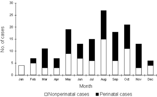 Seasonal occurrence of Listeria monocytogenes infection, Israel, 1995-1999.
