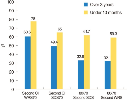 Comparison of the mean word recognition score (WRS) and speech discrimination score (SDS) at 70 dB SPL at 1 m from front speaker, the mean SDS and WRS under the noise (S/N=80/70) on second cochlear implantation (CI) for those that had not used their hearing aid (HA) for over 3 years before second CI with those that had used their HA within 10 months before second CI. SPL, sound pressure level.