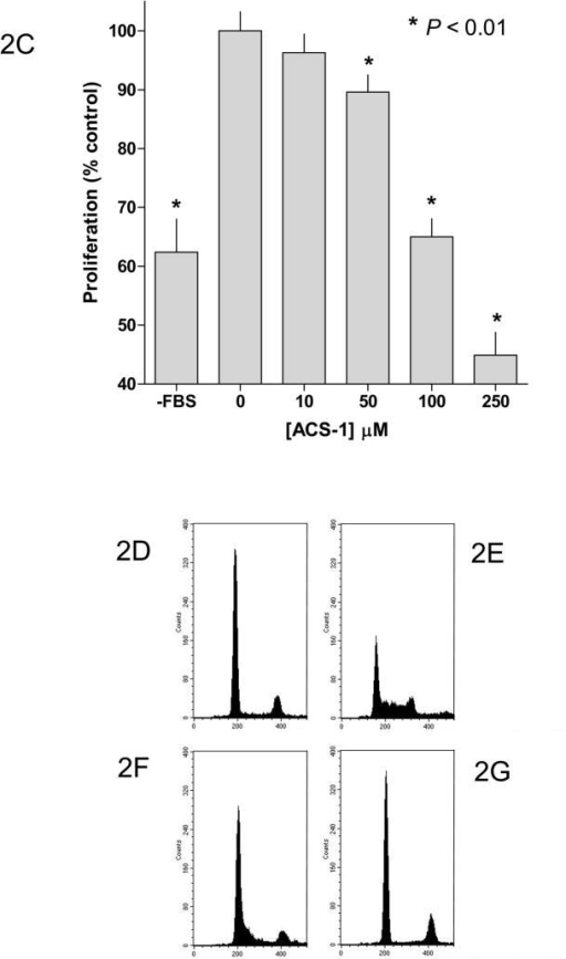 ACS-1 inhibits cellular proliferation in EGF-stimulated A549 and MB231 cells. (A) A549 and (B) MB231 cells were incubated with ACS-1 in serum free DMEM +0.1% BSA + EGF (100 ng/mL) for the indicated times are counted. Values represent the mean ± SD (n=6). (C) MTS assay showing ACS-1 mediated (24 hour exposure) inhibition of A549 cellular proliferation in complete growth media. (D–G) Cell cycle analysis of synchronized MB231 cells incubated for 24 hours in serum free media (D), serum replete media with ACS-1 (0, 25 and 100 μM) (E, F and G, respectively).