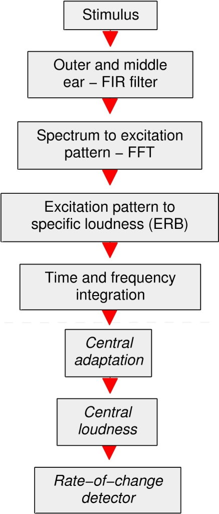 Block diagram of the central excitation pattern model and rate-of-change detector process.The area indicated as peripheral contains the loudness model of Glasberg and Moore [19] and the area indicated as central contains the proposed additions of the present study.