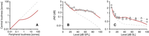 Optimization results; peripheral versus central model.A Central loudness (solid red line) for continuous pedestals, as a function of peripheral loudness (dashed grey line), illustrating the saturating effect of central adaptation (Eq. 3). B, C Comparison of estimated intensity JNDs from the peripheral and central excitation pattern rate models respectively. B circles: the averaged 1-kHz continuous pure-tone increment-detection data of Viemeister and Bacon and C is the individual (circles and triangles) continuous-noise increment-detection data of Miller.