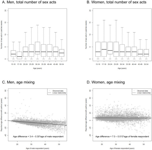 Partnership characteristics.A and B. Boxplots showing the total number of sex acts in the past two weeks by age for (A) men and (B) women. The heavy solid line marks the median and the box edges show the lower and upper quartiles. Whiskers show the minimum and maximum results which are no more than 1.5 multiplied by the interquartile range (IQR) from the box and outliers are not shown. C and D. Scatterplots showing the relationship between respondent age and age difference with partner reported by (C) men and (D) women. Solid lines mark the linear regression of respondent-partner age difference on respondent; these are in the form y = mx+c, where x is the respondent age and y is the respondent-partner age difference. For men (C), m = 0.30 (95% confidence interval [CI95] −0.31 to −0.29) and c = 3.4 (2.9–3.9). For women (D), m = −0.013 (−0.033–0.0065) and c = 7.0 (6.3–7.6).