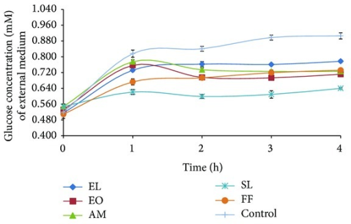 Effect of aqueous plant extracts (160 mg crude extract/mL) on glucose diffusion.