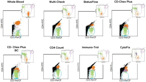 FacsCalibur Multiset analysis of stabilized whole blood products (SWBPs).Low CD4 level SWBP and fresh whole blood stained with CD4FITC/CD8PE/CD3PerCP antibody combination are shown. Two dot plots are shown for each analysis: CD3×CD4 with attractor gate on CD3+4− cells cluster; CD4×CD8 (upper right corner) with attractor gate on beads, CD4, CD8 and double positive CD4+8+ cells cluster.