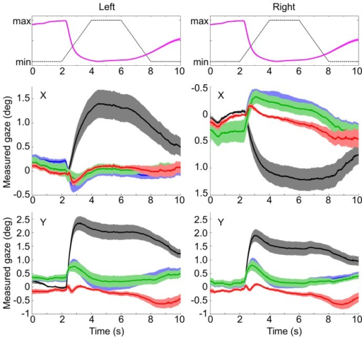 Drift and compensation time course.Top row: background brightness (black dashed) and normalized pupil response across subjects (magenta, mean and s.e.m.). Middle and bottom row: horizontal and vertical aspects of left and right eyes. Black/gray: uncorrected gaze recordings. Blue: 2-Point compensated. Green: 3-Point compensated. Red: LUT compensated. Mean and 1 s.e.m.