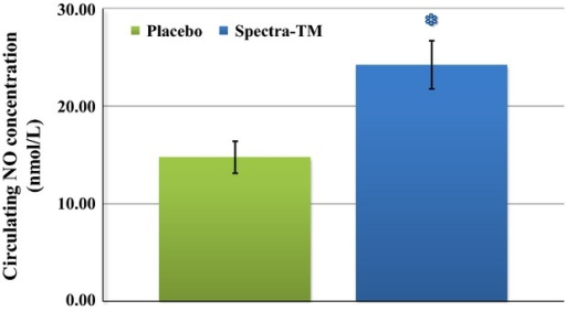 Influence of SPECTRA™ on circulating NO concentration in blood of human volunteers. Bioavailable NO level was analyzed in human blood according to material and methods described by protocol detection of circulating NOHb concentration in blood samples. Green column (placebo): 180 min after consumption of standard breakfast and placebo capsule; and Blue column (SPECTRA™): 180 min after consumption of standard breakfast and SPECTRA™ capsule. Data are mean ± SEM (n = 22), *P < 0.01 versus placebo.