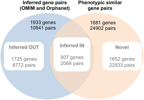 Subsets of inferred and phenotypically similar gene pairs. Venn diagram showing the distribution of gene pairs between a dataset of inferred relationships (from the union of OMIM and Orphanet) and the phenotypic similarity gene network at a low level of confidence corresponding to the 98th percentile.