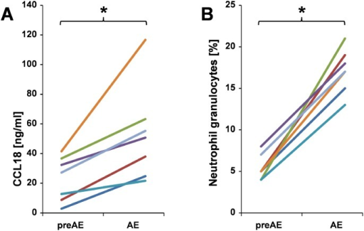 Course of spontaneous production of CCL18 and neutrophil cell count before and during an AE.A: Course of spontaneous production of CCL18 protein by BAL cells and B: Percentage of neutrophile granulocytes of BAL of seven patients with IPF before (preAE) and during an AE (AE). Each color represents a distinct patient. (* p<0.05).