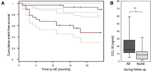 Risk for acute exacerbation in IPF patients is dependent on spontaneous CCL18 production.A: Kaplan-Meier curves of the 59 followed-up IPF patients without AE at baseline with acute exacerbation as outcome event for two risk groups, obtained by splitting at the median CCL18 concentration (median = 10.8 ng/ml), including 95% confidence intervals (light lines). The red lines represent the group of IPF patients with a spontaneous CCL18 production levels above the median; the blue line represents the group of IPF patients with a spontaneous production levels below the median. B: Spontaneous production of CCL18 by BAL cells of IPF patients with no AE at the time point of BAL. The dark grey boxplots depict CCL18 levels of patients who developed AE during follow up, while in light grey CCL18 levels are shown of patients who never suffered from AE (NoAE) (** p<0.01).